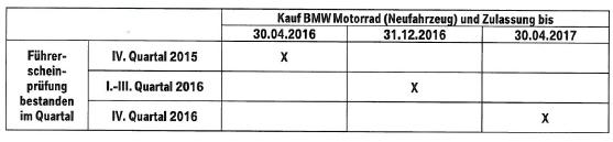 Daten-BMW-Fuehrerschein-2016